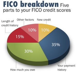 5 Factors that make up your FICO score